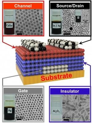 Transistoren gedrukt met nanokristal-inkt
