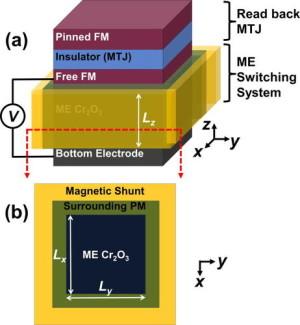 Voorgestelde opbouw van een magnetische geheugencel uit chroom. Afbeelding: Ahmed & Victora.