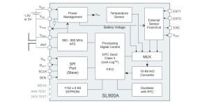 Data Logging RFID Tags