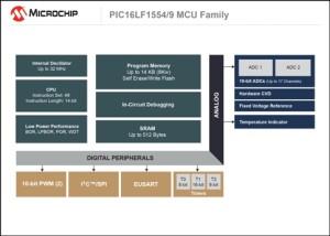 Two New 8-bit MCUs