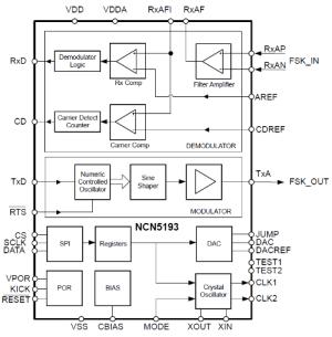 Integrated CMOS HART Modem