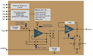 The MCP48FEBX1 is a (single output) member of the family of volatile and nonvolatile DACs from Microchip with 8, 10 and 12-bits and SPI interface.