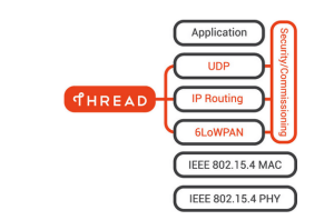 The Thread network stack