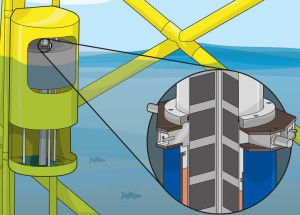 The PowerPod generator converts wave energy to electricity using magnets sliding back and forth through coils