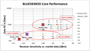 –100 dbm @ 6 dB noise figure in Bluetooth mode