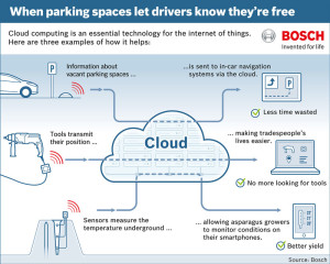 The Cloud... from Bosch