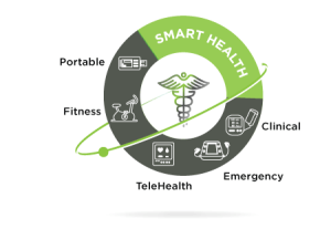 SoC for IoT'ed wearables lasts 30 days on 300 mAh