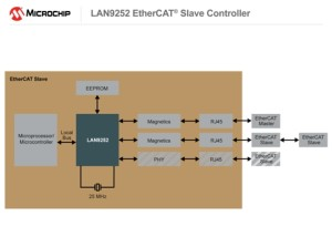 The Microchip EtherCAT Slave Controller