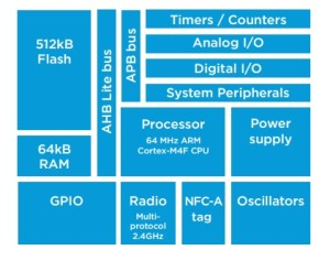 The nRF52832 is a complete SoC