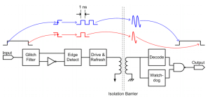 Transferring data by encoding edges as single or double pulses.