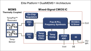 Extremely precise MEMS temperature-controlled oscillators feature ±100 ppb frequency stability