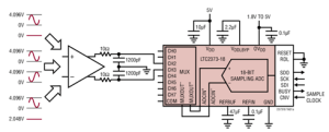 Highly Configurable 8-Channel ADC