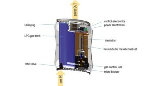 The Kraftwerk Fuel Cell
