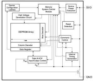 Inside Atmel's one-wire EEPROM