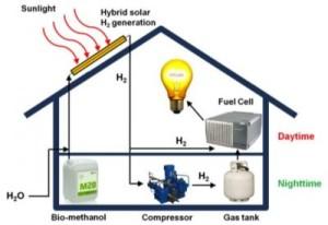 Wasserstoff vom Dach - mit Rekord-Wirkungsgrad