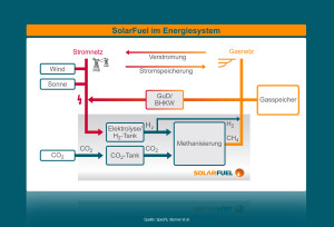 Methan als Solartreibstoff