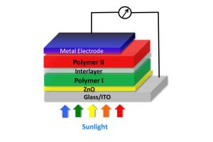 Tandem-Polymer-Solarzelle mit Rekordwirkungsgrad
