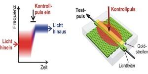 Spektrallinse ändert Farbspektrum
