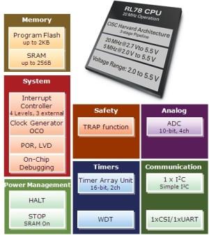 Ultrakompakte RL78/G10-MCUs