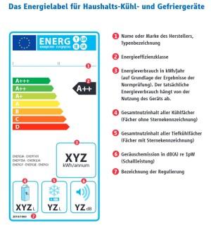 Kann man Energielabeln vertrauen?