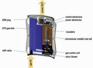 Brennstoffzelle als Stromtank