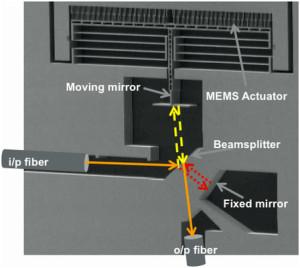Spektrometer in MEMS-Technik