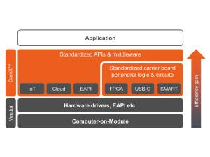 ESEC 2017: congatec startet ComX™ Standardisierungsinitiative