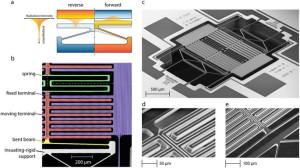 Illustration und Scans des NTM-Gleichrichters. Bilder: Elzouka & Ndao. Aus: Nature Scientific Reports.
