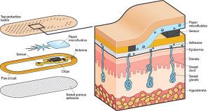 Capteurs de sueur pour analyses bio-médicales