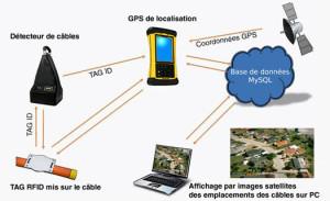 Détection par RFID de câbles enterrés