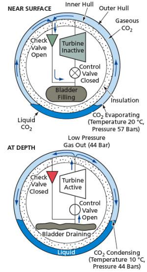 Un robot sous-marin fait le plein grâce au CO2