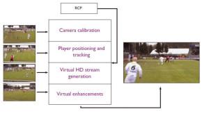 Caméras virtuelles pour mieux suivre les grands événements