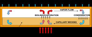 De l'eau bouillante pour mieux refroidir les circuits intégrés
