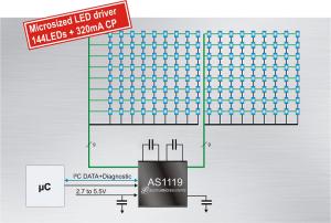 Une seule puce pilote 144 LED