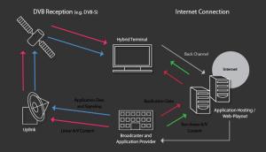 TNT : la norme HbbTV apportera-t-elle l'interactivité ?
