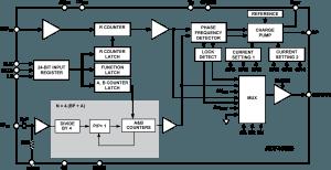 Synthétiseur de fréquence 18 GHz
