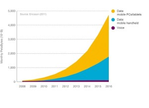 Trafic mondial de données : progression vertigineuse