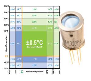 Capteur de température infrarouge de haute précision calibré