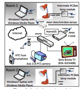 Microsoft s'intéresse à la domotique