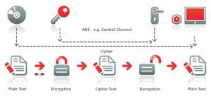 Automobile : protection des contenus numériques en haute définition