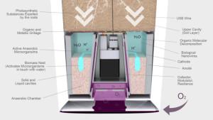 Schéma du système Bioo Lite.