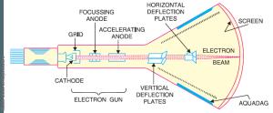 L'oscillo oscille : allégorie pour électroniciens