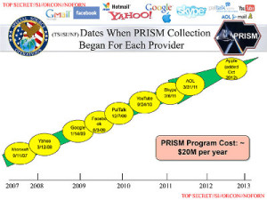 Powerpoint de la NSA sur le programme PRISM, révélé par E. Snowden.