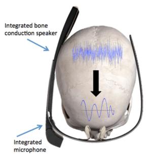 Vos mots de passe remplacés par la réponse en fréquence de votre crâne