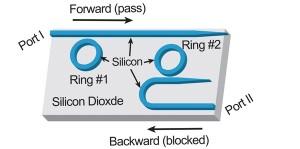 Diode voor optische signaalverwerking