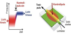 Spectraallens wijzigt het kleurenspectrum