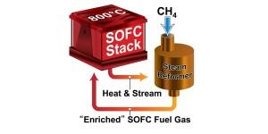 Record-rendement voor kleine brandstofcel
