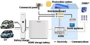 Thuis-snellader voor elektrische auto's