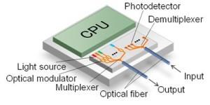 In CPU geïntegreerde optische transceiver