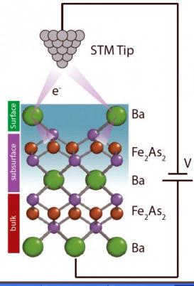 Elektronen nemen omweg in supergeleiders
